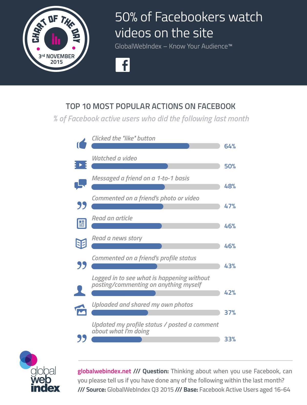 3rd-Nov-2015-50-percent-of-Facebookers-watch-videos-on-the-site