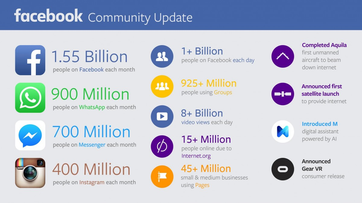 facebook community update novembre 2015