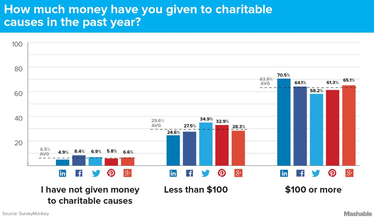 social media and charity campaign