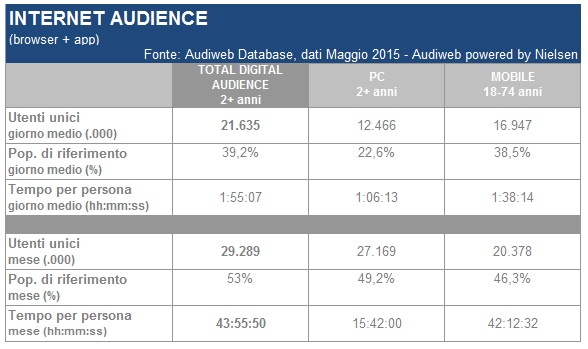 total_digital_audience_maggio2015