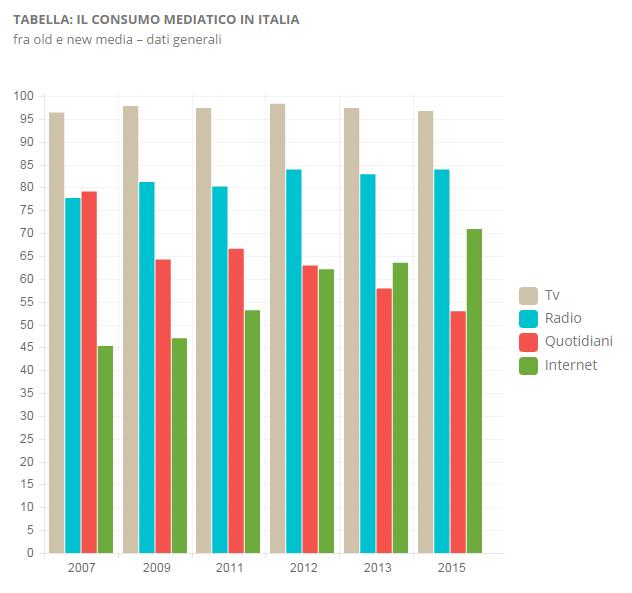 censis-consumo-mediatico-in-italia-2015