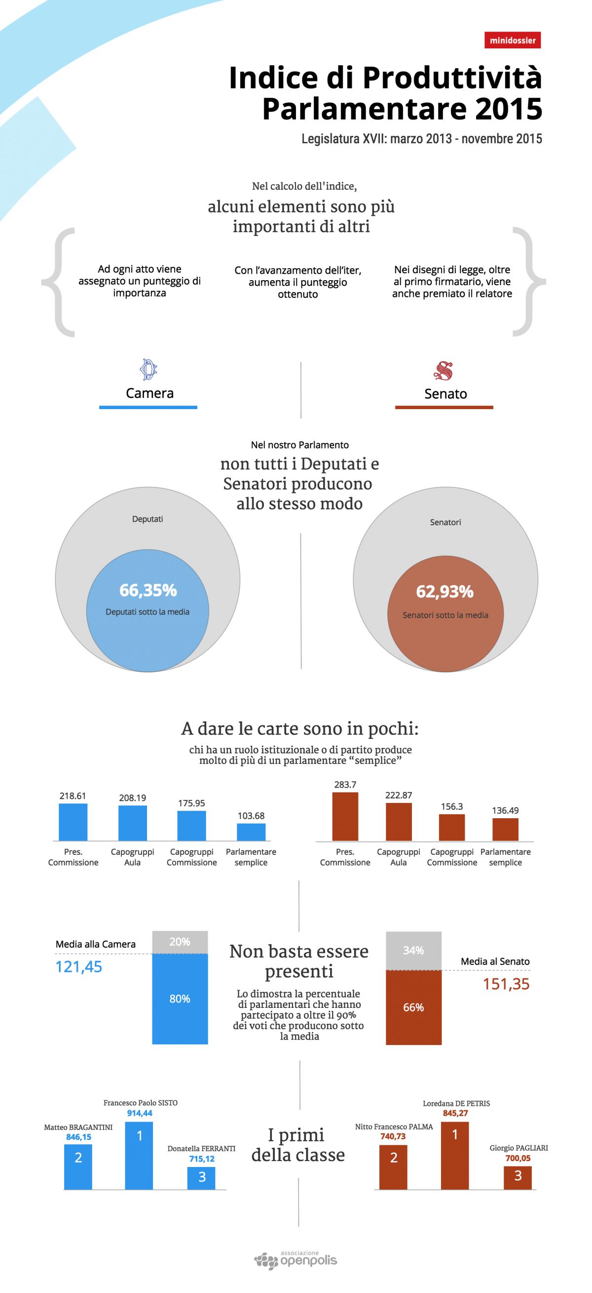 openpolis-infografica_Indice_produttivita_2015