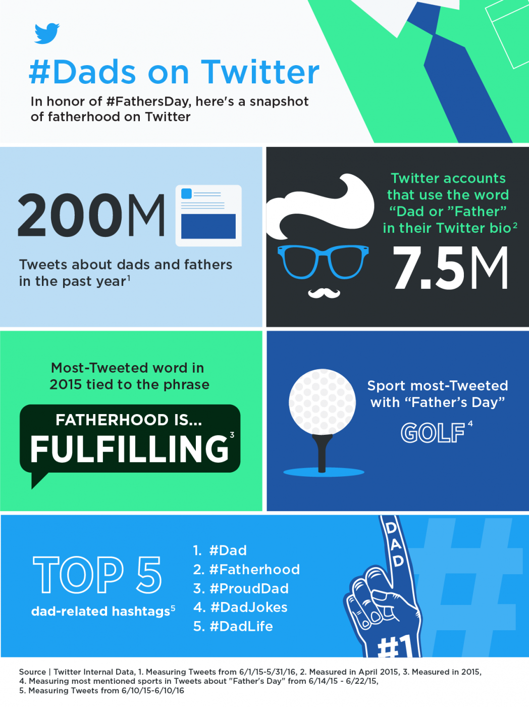 Dad_on_Twitter_Infographic_fathersday