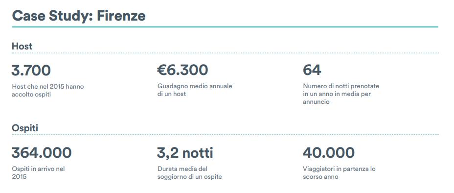 Fonte: AIRBNB - Fattore sharing: l'impatto economico di Airbnb in Italia