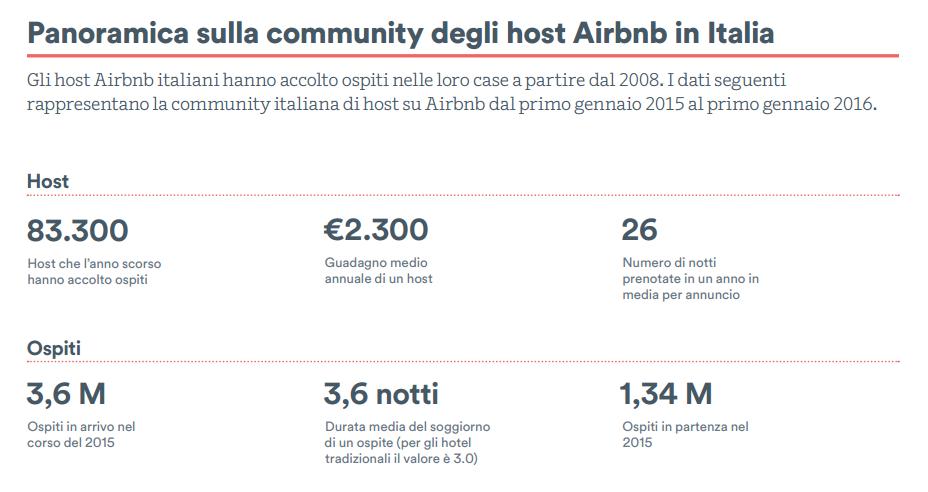 airbnb_report_panoramica_community_host_italia