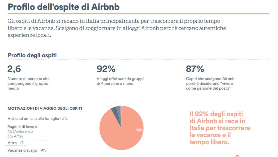 airbnb_report_profilo_ospite_italia_2015